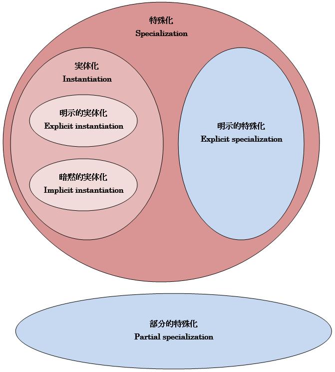 特殊化と実体化